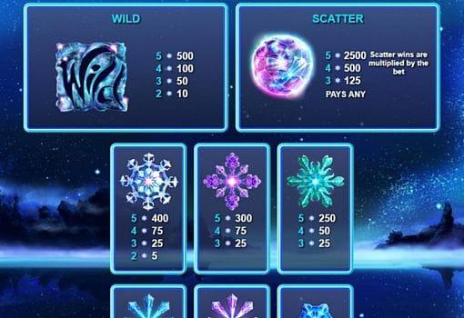 Выплаты за символы в аппарате Snowflakes