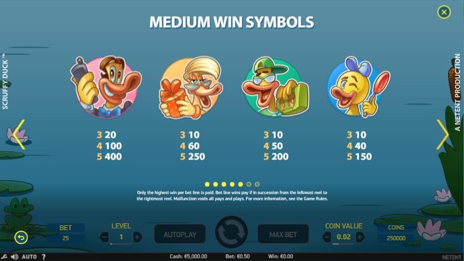 Таблица выплат в онлайн аппарате Scruffy Duck