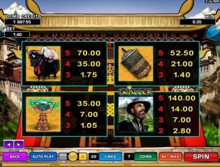 Таблица выплат в онлайн игре Paradise Found