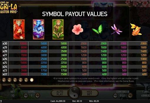 Таблица выплат в онлайн слоте The Legend of Shangri-La